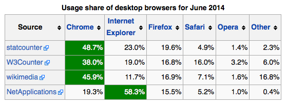Ditch, upgrade, or develop for IE